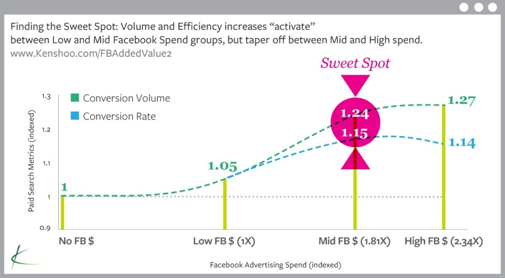 Finding the sweet spot for search and social media ad spend