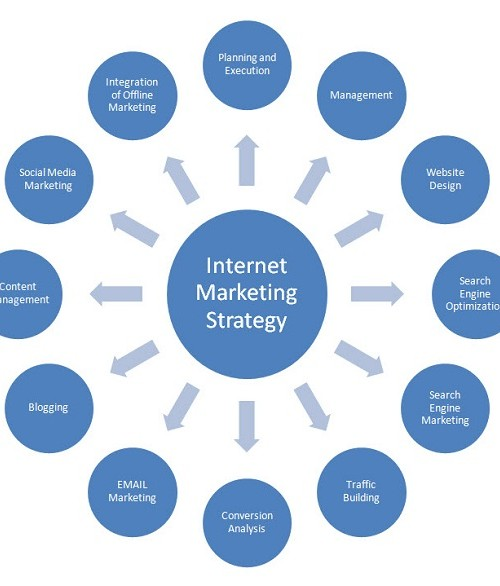 The Basics of Online Marketing Strategy
