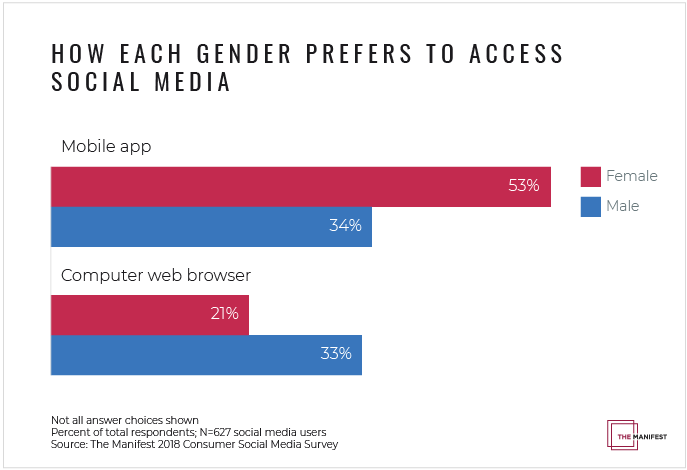 How each gender prefers to access social media