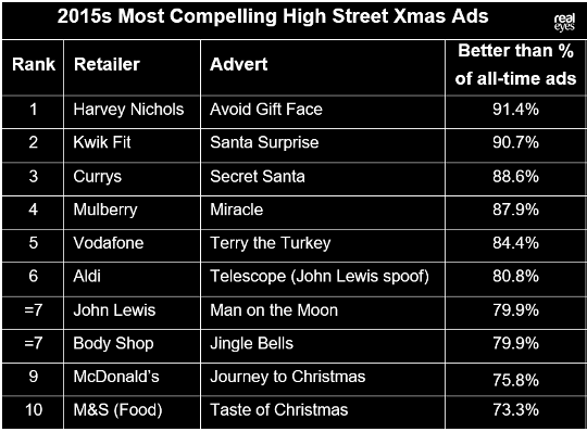most engaging xmas ads 2015