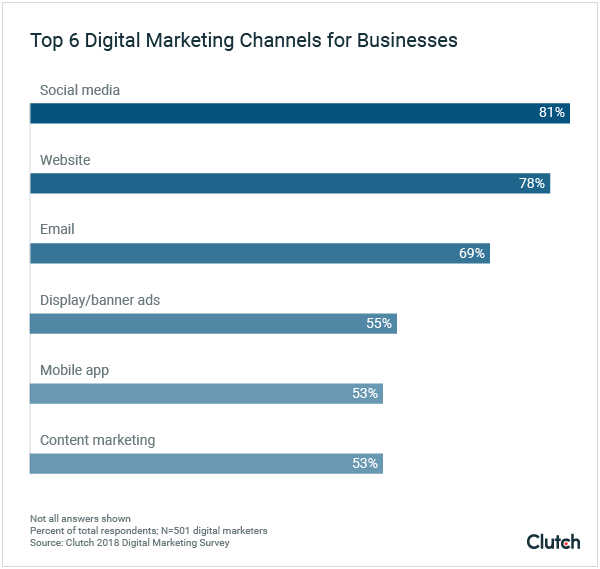 Top 6 Digital Marketing Channels for Businesses