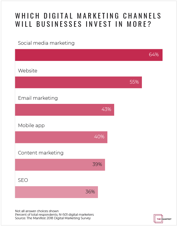 Which Digital Marketing Channels Will Businesses Invest in More?