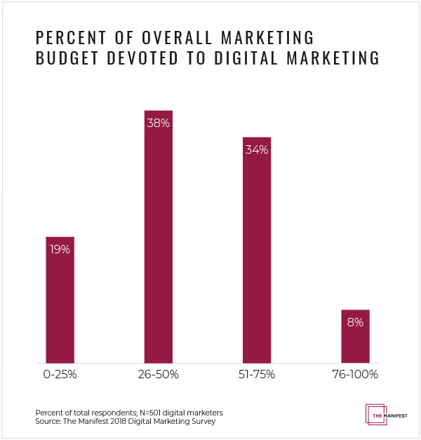 Percent of Overall Marketing Budget Devoted to Digital Marketing