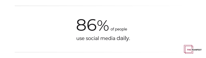 86% of people use social media daily.